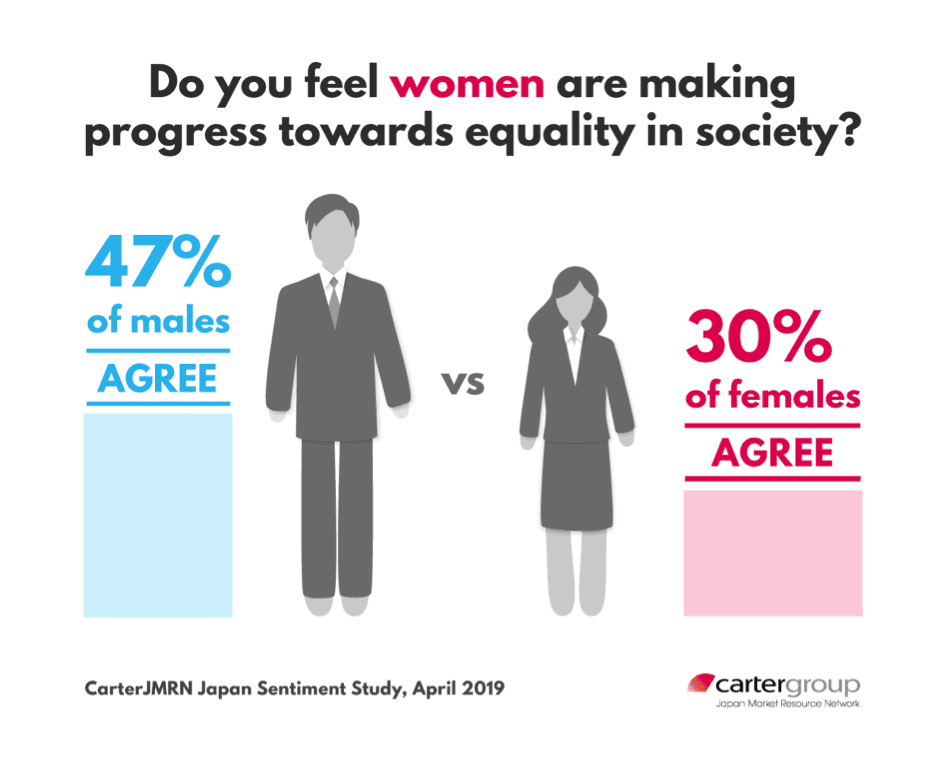 Women's progress in Japan infographic