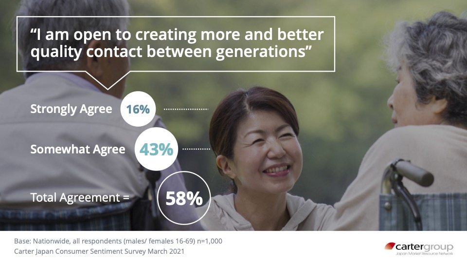 Japanese Want to Increase Personal Engagement Across Generations